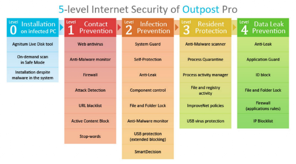 5 Levels of Protection by Agnitum Outpost Security Suite